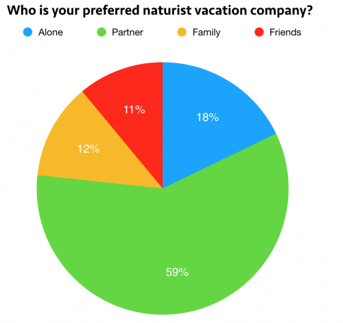 Naturist Vacation Trends for 2020